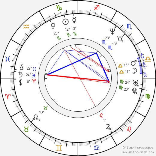 Denis Villeneuve birth chart, biography, wikipedia 2020, 2021