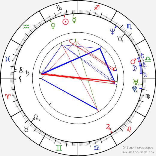 Denis Villeneuve birth chart, Denis Villeneuve astro natal horoscope, astrology