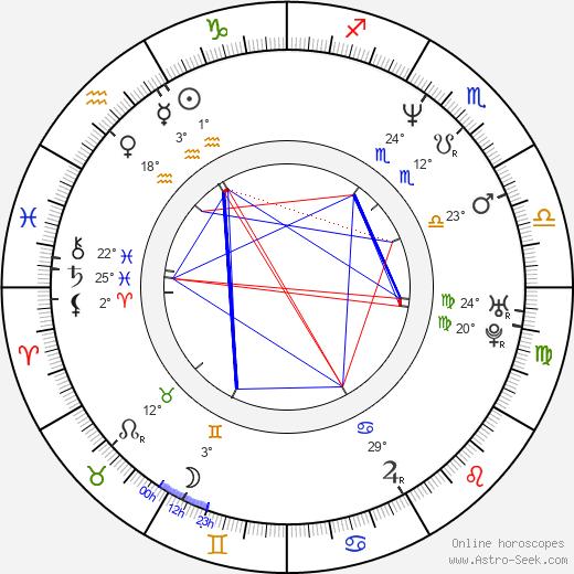 Doug Spinuzza birth chart, biography, wikipedia 2020, 2021