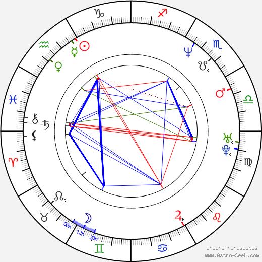 Doug Spinuzza birth chart, Doug Spinuzza astro natal horoscope, astrology