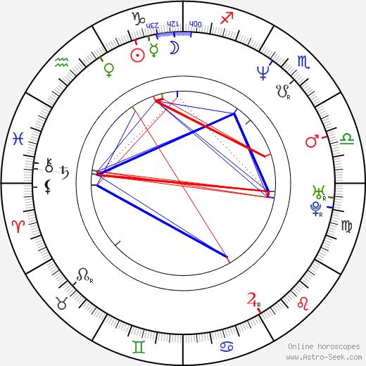 Edwin Jansen birth chart, Edwin Jansen astro natal horoscope, astrology