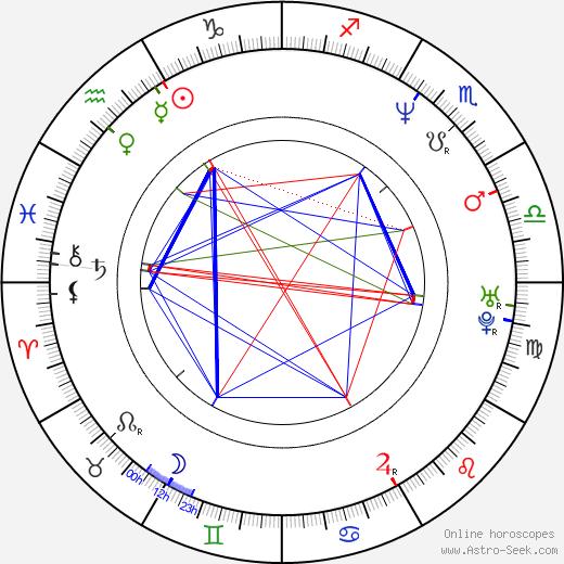 Elena Rufanova день рождения гороскоп, Elena Rufanova Натальная карта онлайн