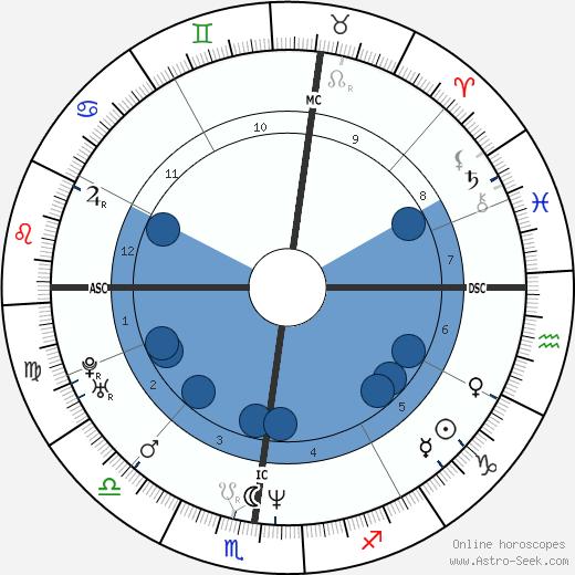 Ferdinando Gandolfi wikipedia, horoscope, astrology, instagram