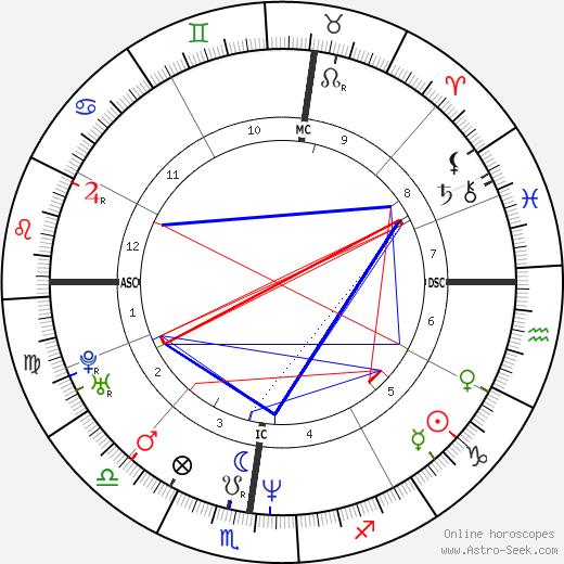 Ferdinando Gandolfi tema natale, oroscopo, Ferdinando Gandolfi oroscopi gratuiti, astrologia