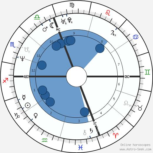 Gerald Mosse wikipedia, horoscope, astrology, instagram