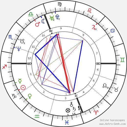 Gerald Mosse tema natale, oroscopo, Gerald Mosse oroscopi gratuiti, astrologia