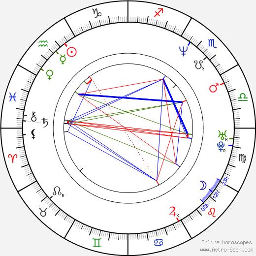 Géza Schramek birth chart, Géza Schramek astro natal horoscope, astrology