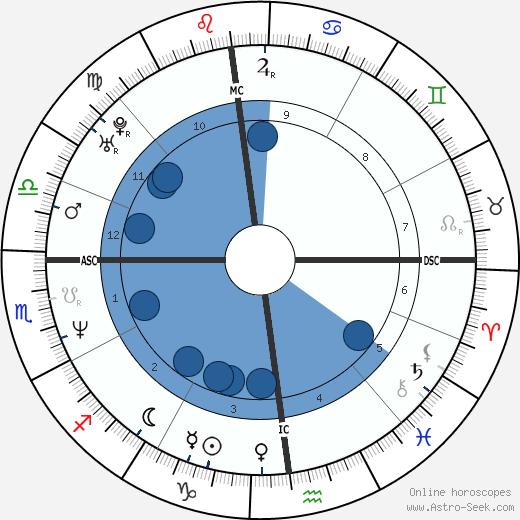 Giuliana Pavarotti wikipedia, horoscope, astrology, instagram