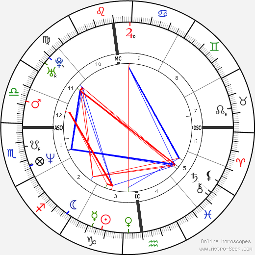 Giuliana Pavarotti tema natale, oroscopo, Giuliana Pavarotti oroscopi gratuiti, astrologia