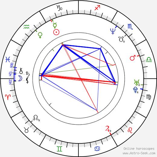 Hye-jin Shim birth chart, Hye-jin Shim astro natal horoscope, astrology