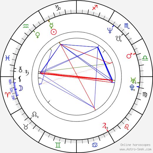 Ingrid Timková astro natal birth chart, Ingrid Timková horoscope, astrology
