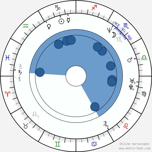J. H. Wyman wikipedia, horoscope, astrology, instagram