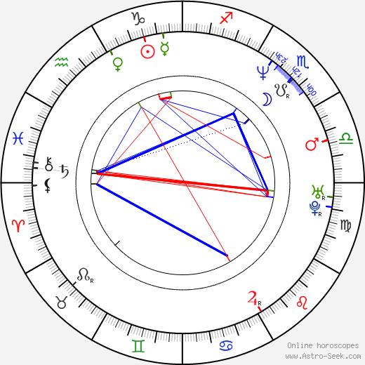 Дж. Х. Уаймен J. H. Wyman день рождения гороскоп, J. H. Wyman Натальная карта онлайн