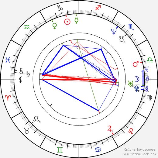 James Marshall birth chart, James Marshall astro natal horoscope, astrology