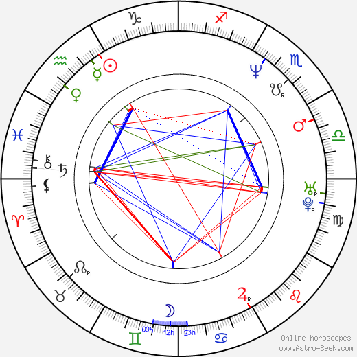 James With astro natal birth chart, James With horoscope, astrology
