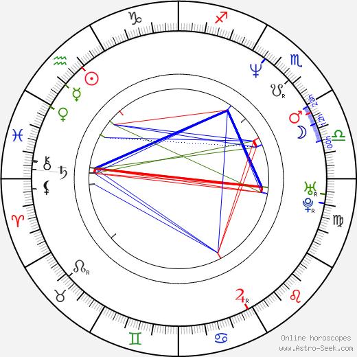 Joey Wang день рождения гороскоп, Joey Wang Натальная карта онлайн