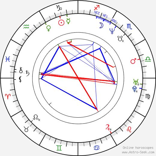 Johannes Brandrup birth chart, Johannes Brandrup astro natal horoscope, astrology