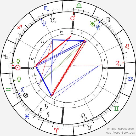 Kelly Cristina Nascimento день рождения гороскоп, Kelly Cristina Nascimento Натальная карта онлайн