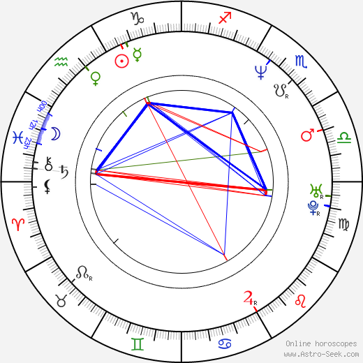 Kerri Green birth chart, Kerri Green astro natal horoscope, astrology