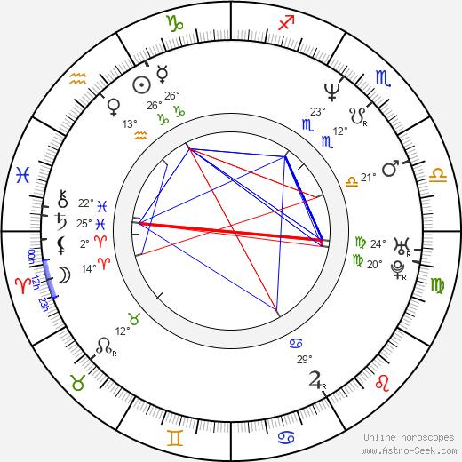 Linda Kash birth chart, biography, wikipedia 2019, 2020