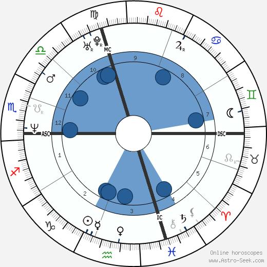Lionel Plumenail wikipedia, horoscope, astrology, instagram
