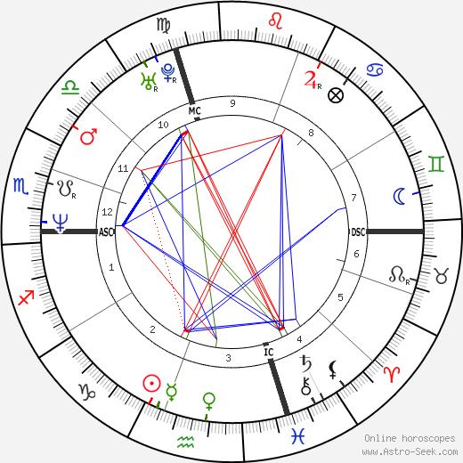 Lionel Plumenail tema natale, oroscopo, Lionel Plumenail oroscopi gratuiti, astrologia