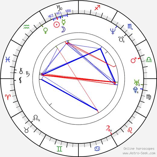 Magnus Krepper birth chart, Magnus Krepper astro natal horoscope, astrology