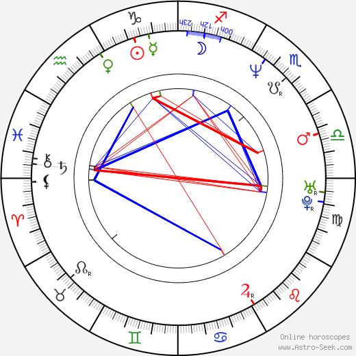 Malgorzata Foremniak astro natal birth chart, Malgorzata Foremniak horoscope, astrology