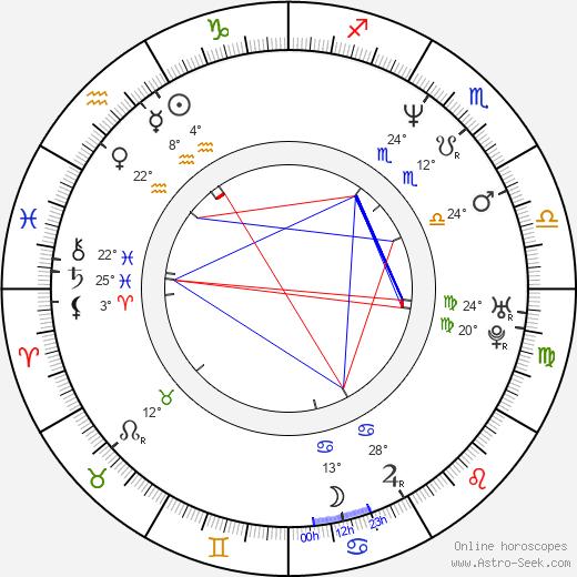 Mark Kozelek birth chart, biography, wikipedia 2019, 2020