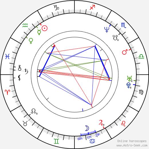 Mark Kozelek astro natal birth chart, Mark Kozelek horoscope, astrology