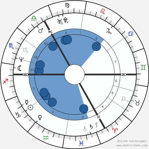 Nick Clegg wikipedia, horoscope, astrology, instagram