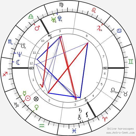 Nick Clegg tema natale, oroscopo, Nick Clegg oroscopi gratuiti, astrologia