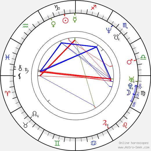 Olga Tylová birth chart, Olga Tylová astro natal horoscope, astrology