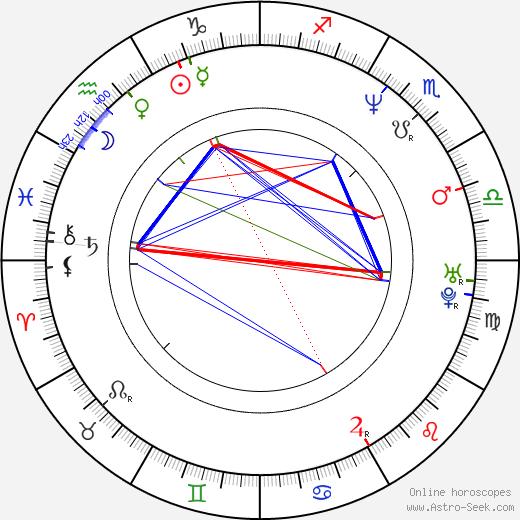 Ranvir Shorey birth chart, Ranvir Shorey astro natal horoscope, astrology