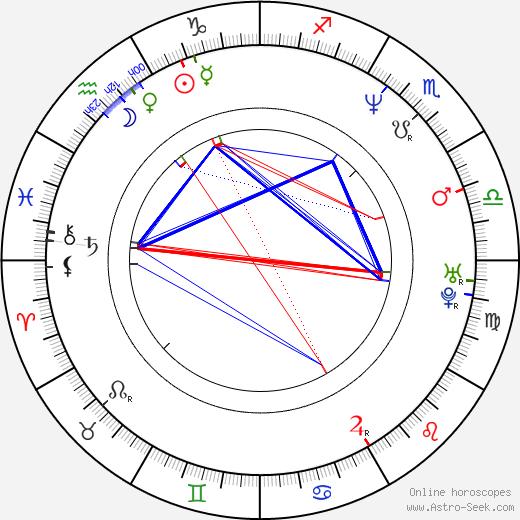Renata Litvinova astro natal birth chart, Renata Litvinova horoscope, astrology