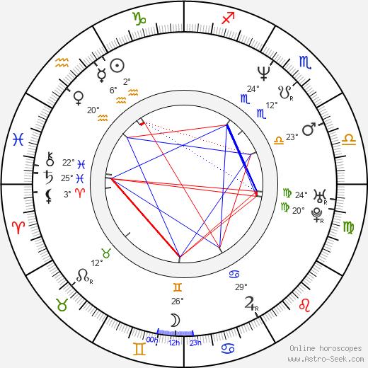 Robert Musnicki birth chart, biography, wikipedia 2020, 2021