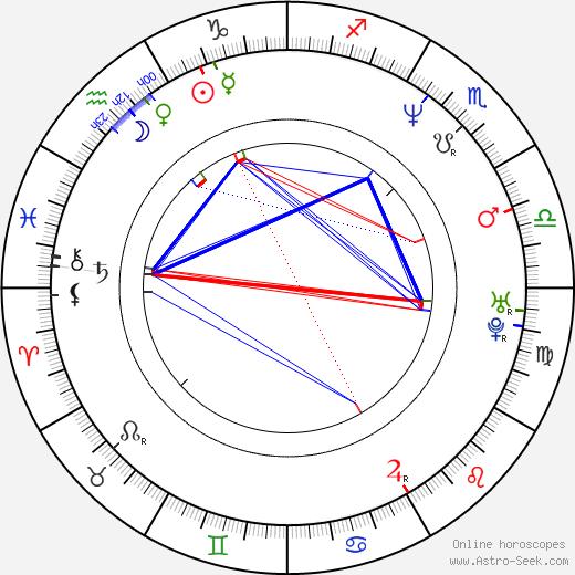 Roman Izzi Izaiáš astro natal birth chart, Roman Izzi Izaiáš horoscope, astrology