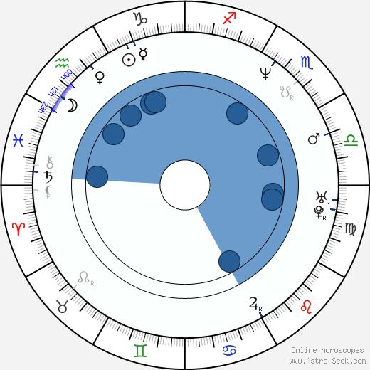 Scott Christopher wikipedia, horoscope, astrology, instagram