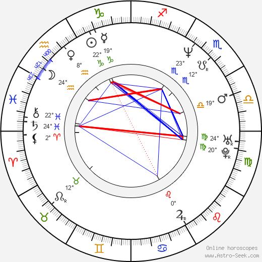 Scott Christopher birth chart, biography, wikipedia 2020, 2021