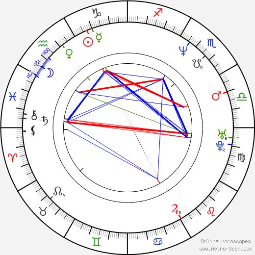 Scott Christopher birth chart, Scott Christopher astro natal horoscope, astrology