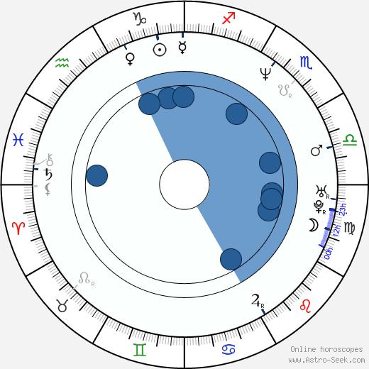 Slawomir Pacek wikipedia, horoscope, astrology, instagram