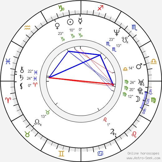 Slawomir Pacek birth chart, biography, wikipedia 2020, 2021