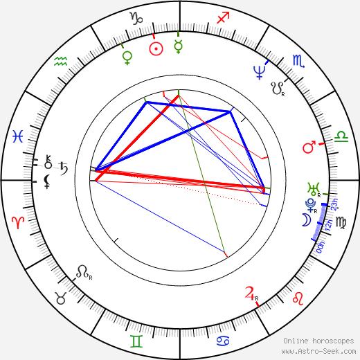 Slawomir Pacek birth chart, Slawomir Pacek astro natal horoscope, astrology