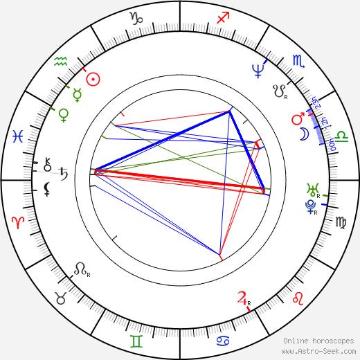 Soňa Novotná birth chart, Soňa Novotná astro natal horoscope, astrology