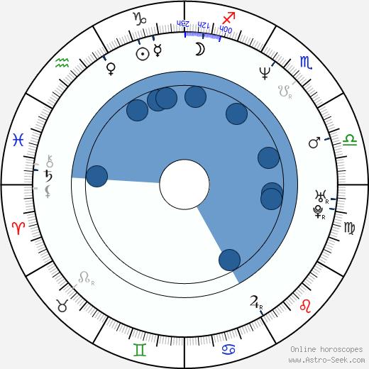 Steve Jacobs wikipedia, horoscope, astrology, instagram