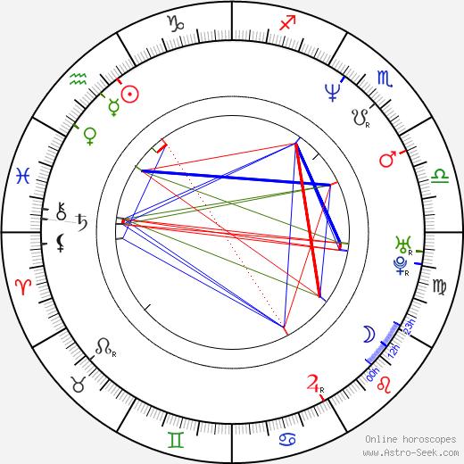 Susan Aglukark birth chart, Susan Aglukark astro natal horoscope, astrology