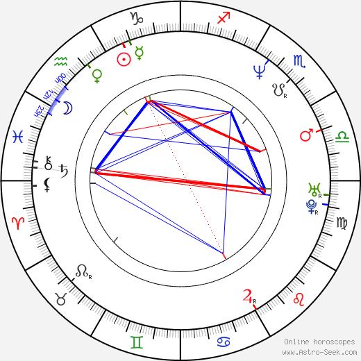 Сьюзан Крайер Suzanne Cryer день рождения гороскоп, Suzanne Cryer Натальная карта онлайн