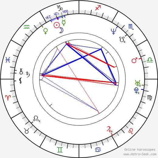 Trini Alvarado astro natal birth chart, Trini Alvarado horoscope, astrology
