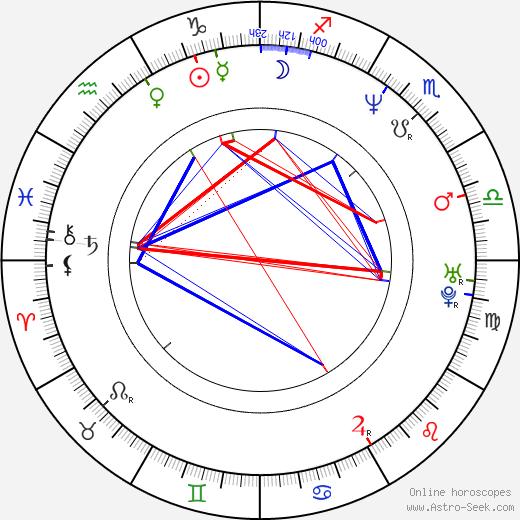 Willie Anderson день рождения гороскоп, Willie Anderson Натальная карта онлайн