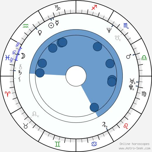 Zakk Wylde wikipedia, horoscope, astrology, instagram